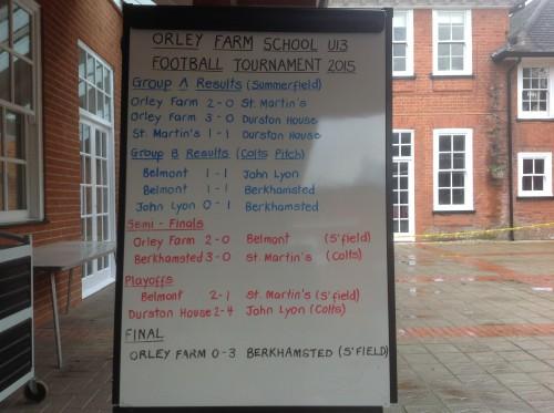 U13 Tournament Results