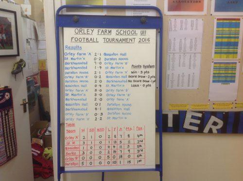 orley-farm-u11-football-tournament